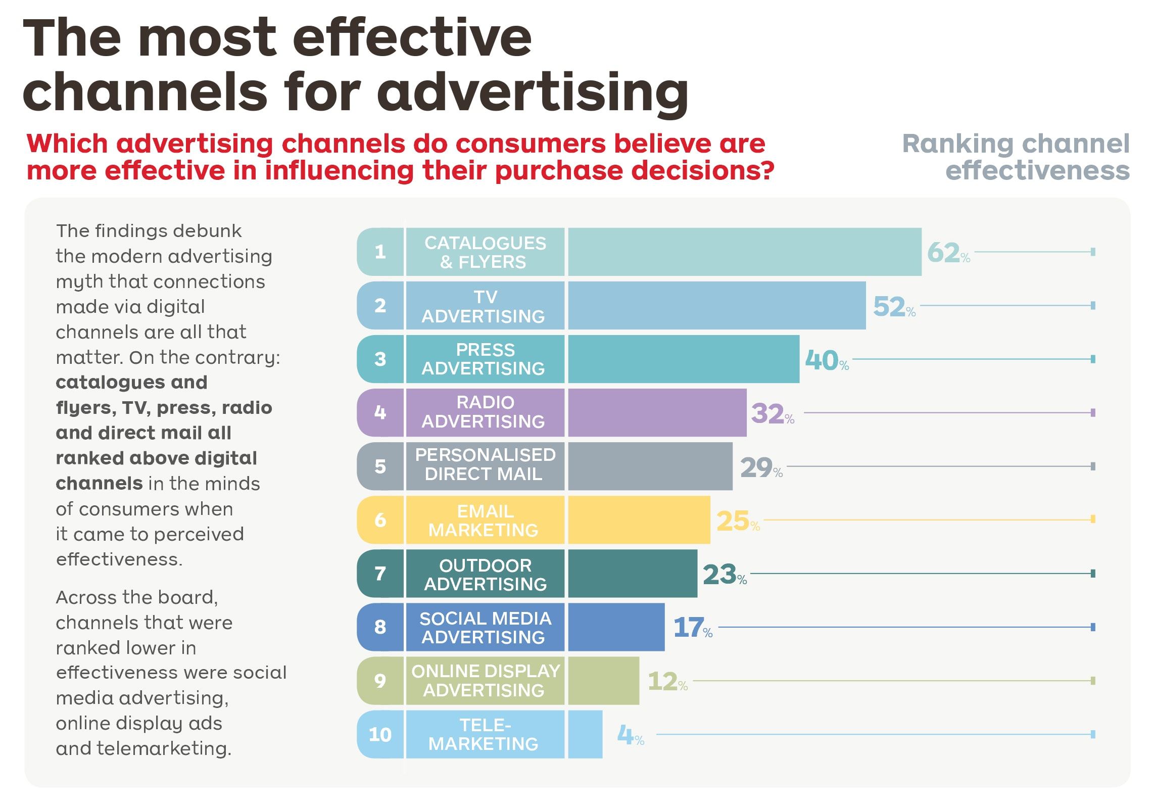 Infographich of most effective channels for advertising